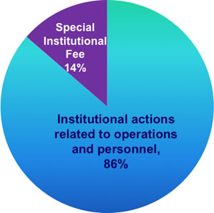 Chart: Special Institutional Fee 14%, institutional actions related to operations and personnel 86%