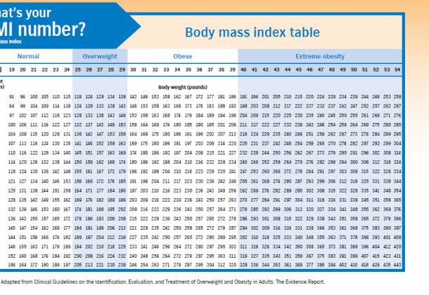 Photo for What is body Mass Index (BMI) ?