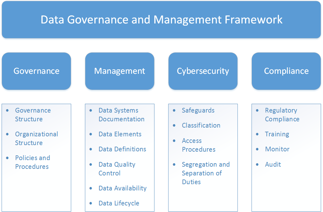 Data Governance and Management Framework image Governance, Management, Cybersecurity, Compliance