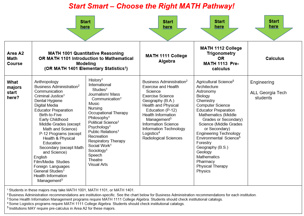 Start smart – choose the right MATH pathway!  Students in the following majors are advised to start in MATH 1001 Quantitative Reasoning or MATH 1101 Introduction to Mathematical Modeling:  Anthropology, Communication, Dental Hygiene, Digital Media, Educator Preparation: Birth-to-Five, Early Childhood, Middle Grades (except Math and Science), P-12 Programs (except Health & Physical Education), Secondary (except Math and Science), English, Film/Media Studies, Foreign Languages, Music, Nursing, Occupational Therapy, Recreation, Respiratory Therapy, Speech, Theatre, Visual Arts. Students in the following majors may start in MATH 1001 Quantitative Reasoning, MATH 1101 Introduction to Mathematical Modeling, or MATH 1401 Elementary Statistics: Criminal Justice, General Studies, History, International Studies, Journalism/Mass Communication, Philosophy, Political Science, Psychology, Public Relations, Social Work, Sociology.  Students in  Business Administration and Health Information Management may start in MATH 1001 Quantitative Reasoning, MATH 1101 Introduction to Mathematical Modeling, or MATH 1111 College Algebra. Health Information Management Students should check institutional requirements. Business Administration students should consult the table below for institution-specific recommendations.  Students in the following majors are advised to start in MATH 1111 College Algebra: Exercise and Health Science, Exercise Science, Geography (B.A.), Health and Physical Education (P-12), Information Science, Information Technology, Radiological Sciences.  Students majoring in Logistics may be required to start in MATH 1111 College Algebra, but should check college catalogs for institutional requirements.  Institutions may require students in Agricultural and Environmental Sciences to start in MATH 1113 Precalculus. Students in the following majors are advised to start in MATH 1113 Precalculus: Architecture, Astronomy, Biology, Chemistry, Computer Science, Educator Preparation: Mathematics (Middle Grades or Secondary) or Science (Middle Grades or Secondary), Engineering Technology, Forestry, Geography (B.S.), Geology, Mathematics, Pharmacy, Physical Therapy, Physics. Students majoring in engineering or attending the Georgia Institute of Technology should start in Calculus.