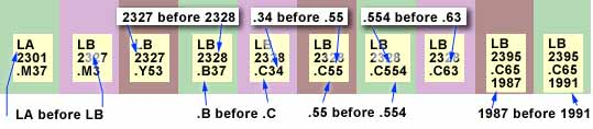 Ten Library of Congress call numbers in order on a shelf. On the first line, 'LA' before 'LB'.  On the second line, '2327' before '2328'. On the combination letter number line 'B' before 'C'. For the numbers after the letter on the combination line, '.55' before '.554' and '.554' before '.63'.  For the last line, '1987' before '1991'.