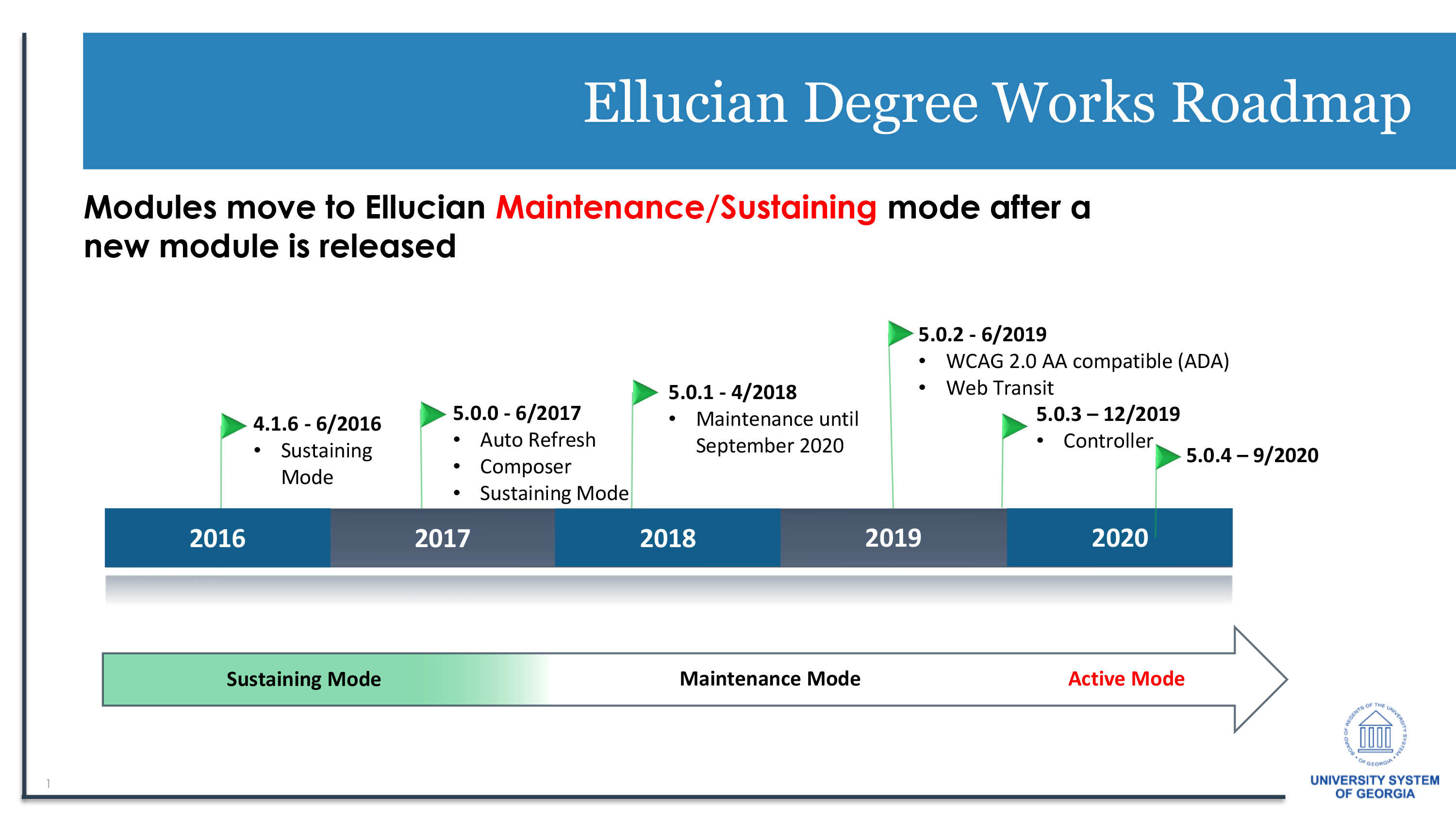 Picture depicts a timeline of the DegreeWorks software upgrade process