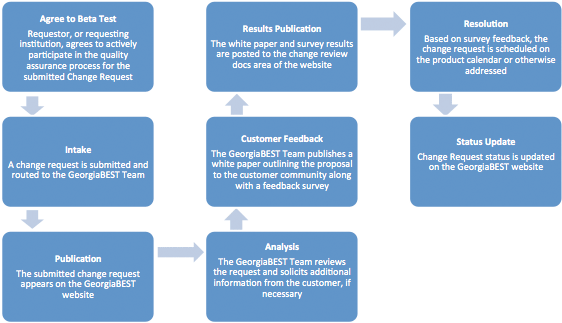 This image depicts the Change Request workflow.