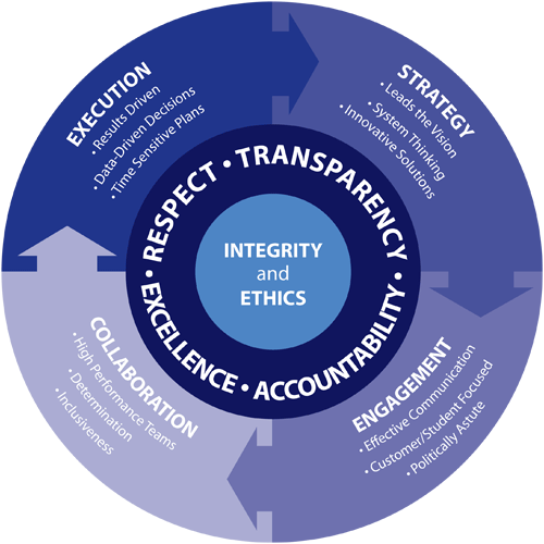 competency model image