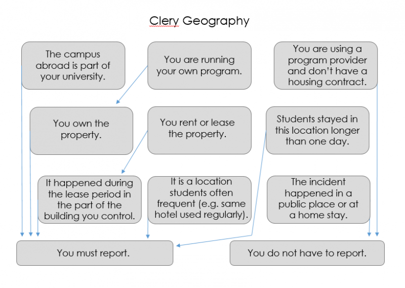 Clery Geography